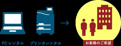 PCレンタル・プリンタレンタル→お客様のご希望