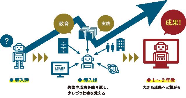 RPAの概念図