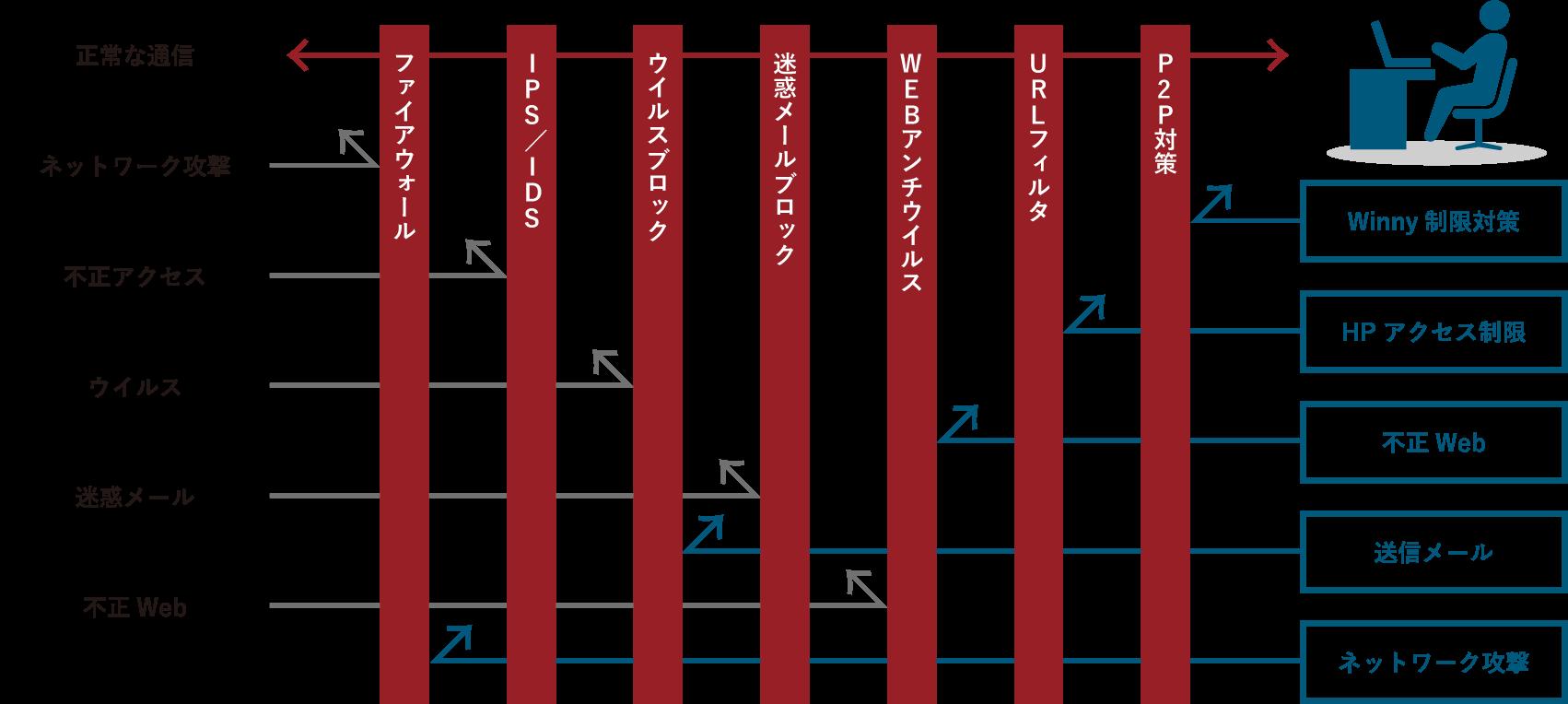 UTMの概念図