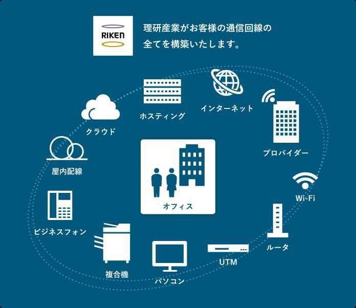 理研産業がお客様社の通信回線の全てを構築いたします。